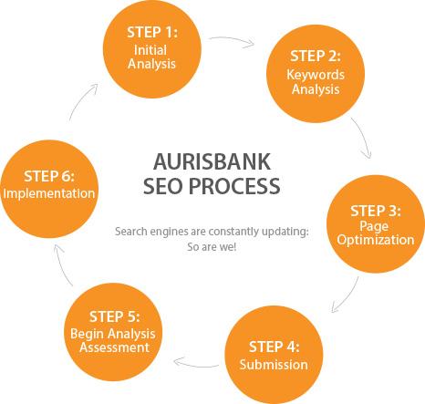 Medbank SEO Process